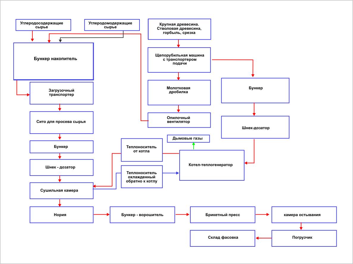 Технологический процесс: блок-схема