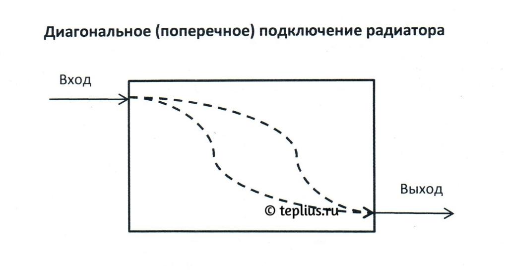 Фото диагональной схемы