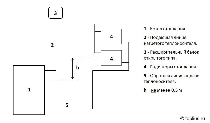 Схема обвязки к открытой