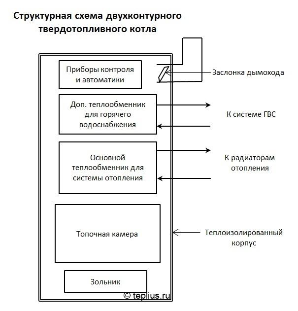 Схема ТТ котла