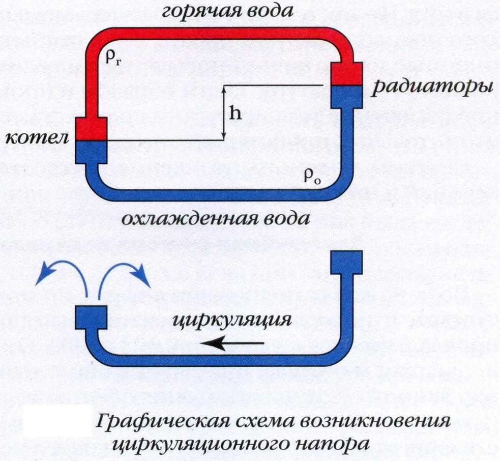 Схема водяного теплого пола с естественной циркуляцией