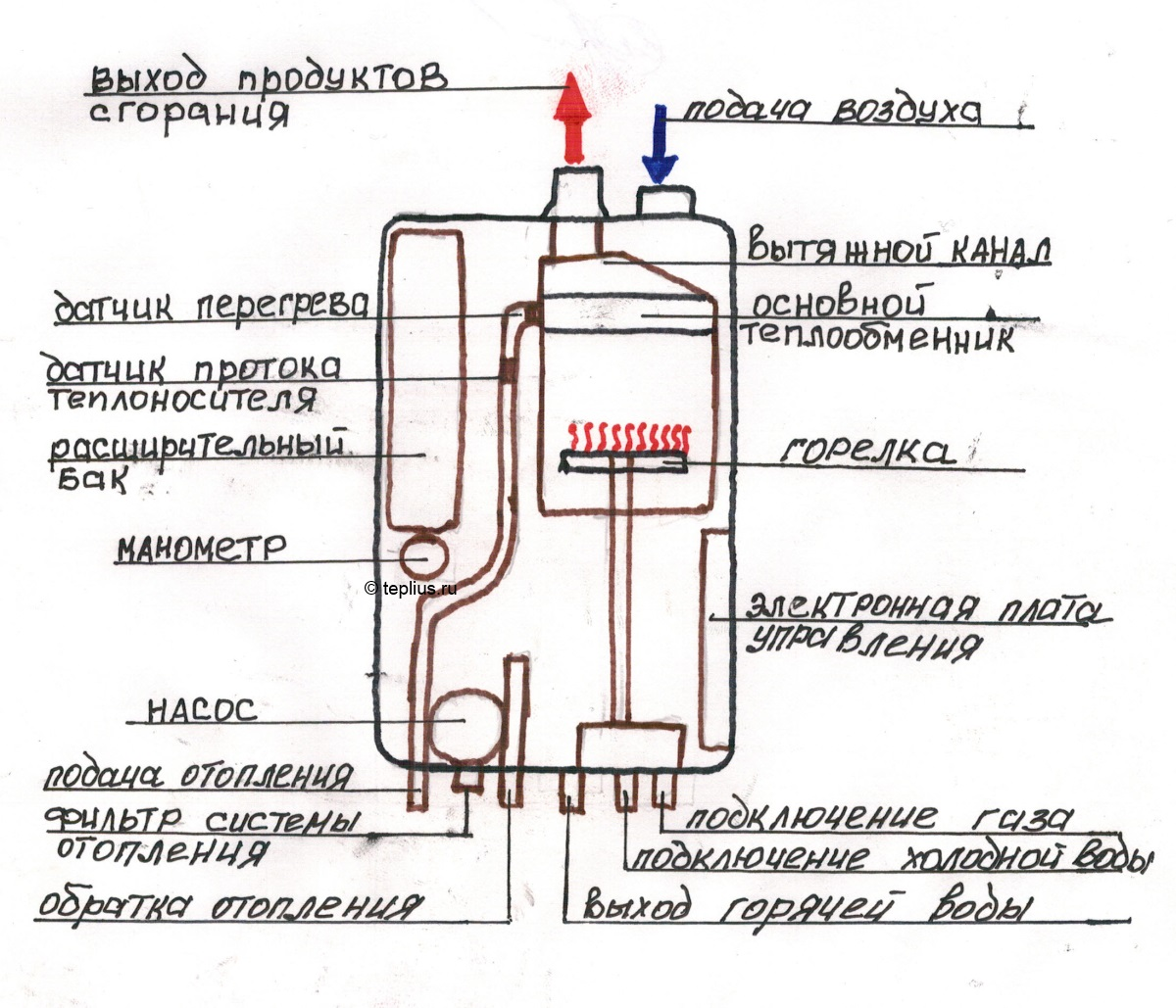 Ремонт газового двухконтурного котла своими руками