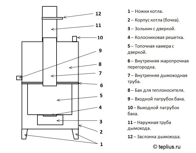 Вертикальная модель