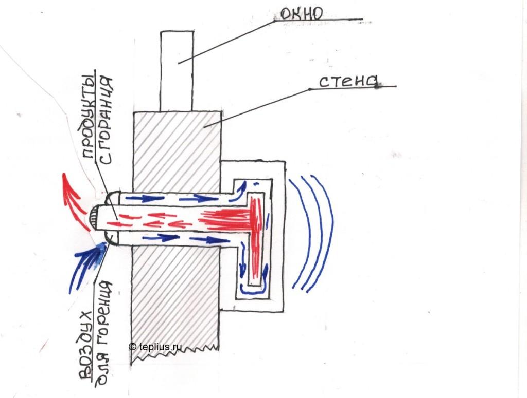 Газовый двухконтурный котел коаксиальный дымоход для газового котла бак в баню дымоход