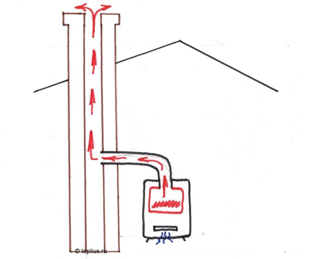 Принцип работы дымохода