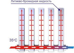 Принцип работы вакуумных радиаторов
