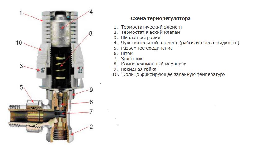 Регулятор температуры радиатора батарей отопления