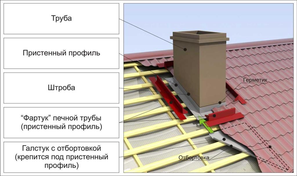 Схема крепления трубы к крыше