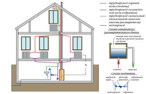Схема для двухэтажного дома