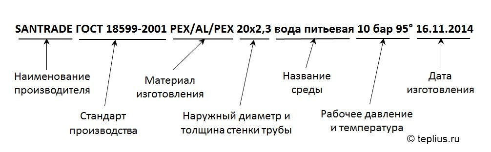 Пример маркировки