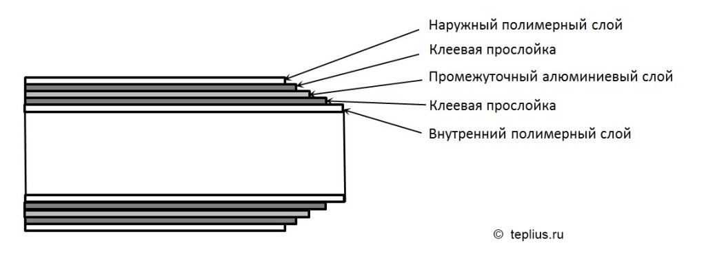 Структура МП трубы